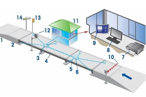 Cấu tạo và nguyên lý hoạt động của trạm cân xe tải điện tử